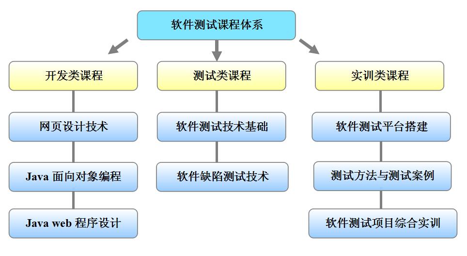 有一定的计算机语言编程基础的人为培训对象,课程体系分为3个模块8门